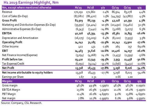 H1 2019 earnings