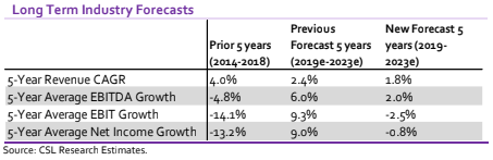 Longterm Industry forecasts