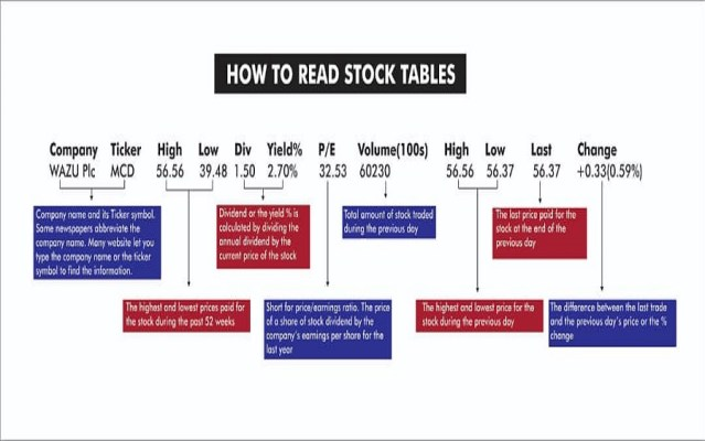 stock table