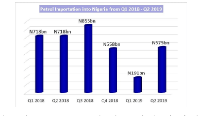 fuel, nnpc, gas, Nigeria saved N670 billion from Petrol Importation in half year 2019