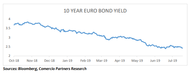 One year Chinese eurobond trend