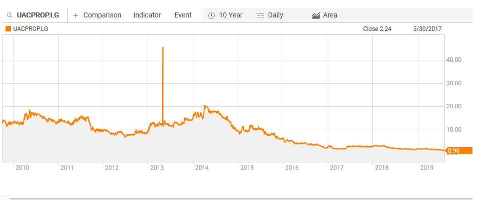 UPDC 10 year price movement