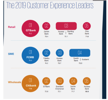 Customer Experience: GTB, FCMB, Citibank, others emerge best banks in 2019