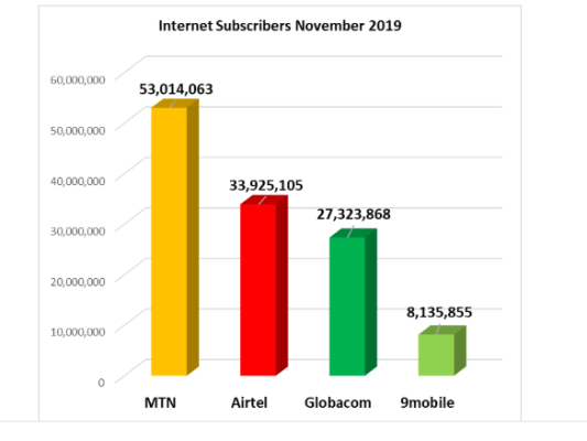 MTN is winning the data war, as 1.88 million subscribers dump Glo, 9mobile