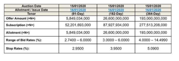 CBN'sN225.45billionT-bills auction records oversubscription, as rate fall below 5%