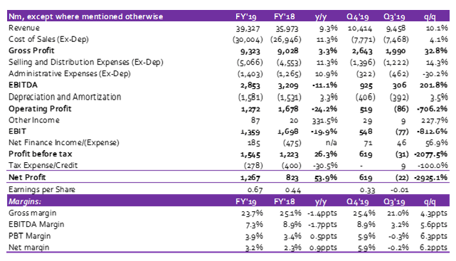 Cadbury Plc: Revenue & Profit beat estimates