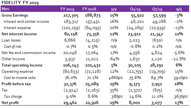 Fidelity Bank: Earnings beat estimates; Pre-tax Profit soars 29% y/y