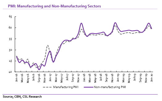 Manufacturing: Momentum in activities slows in January