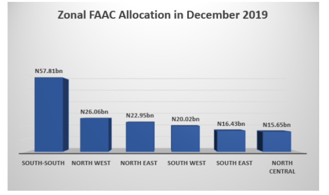 FAAC disburses N650.8 billion as South-South states receive highest share