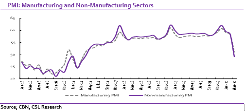 Manufacturing: Activity level slumps on COVID-19