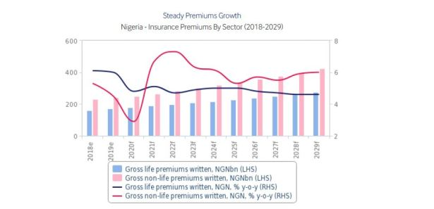 Nigeria's insurance sector