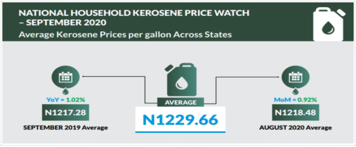 Price per litre of kerosene increased by 0.42% month-on-month - NBS