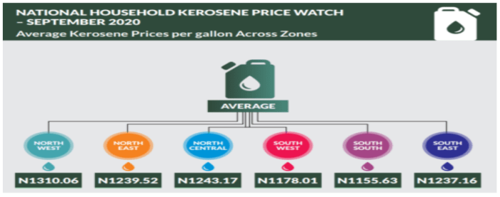 Price per litre of fuel increased by 0.42% month-on-month - NBS