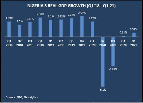 nigeria's gdp grows marginally by 0.51% in q1 2021 Nigeria's GDP grows marginally by 0.51% in Q1 2021 GDP 1