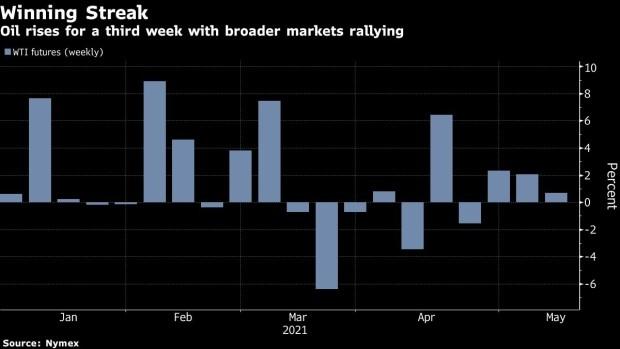 oil prices post 3-week winning streak over growing global demand Oil prices post 3-week winning streak over growing global demand Oil win