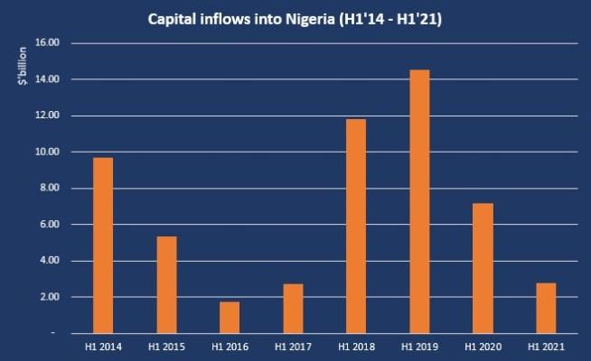 Nigeria receives $2.78 billion foreign inflows in H1 2021, 61% drop from H1 2020 Nigeria receives $2.78 billion foreign inflows in H1 2021, 61% drop from H1 2020 Capital inflows