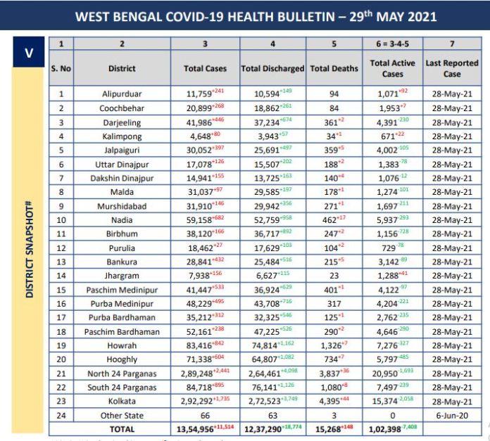 Corona virus bulletin west bengal 29 may 2021