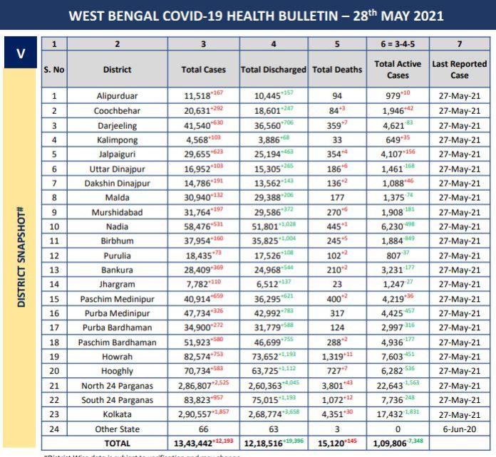 Corona Virus Bulletin of West Bengal
