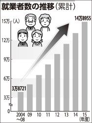 就業者数の推移