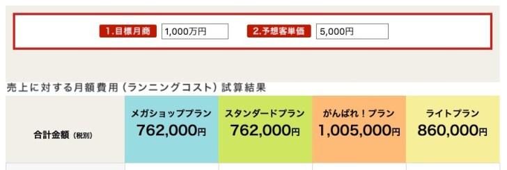 楽天市場で月商1000万円の場合の手数料、コスト