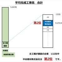 中谷建材株式会社 平均完成工事高合計