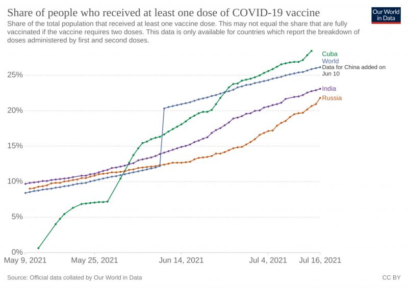 Кубинская вакцина от коронавируса показала необычно высокую эффективность