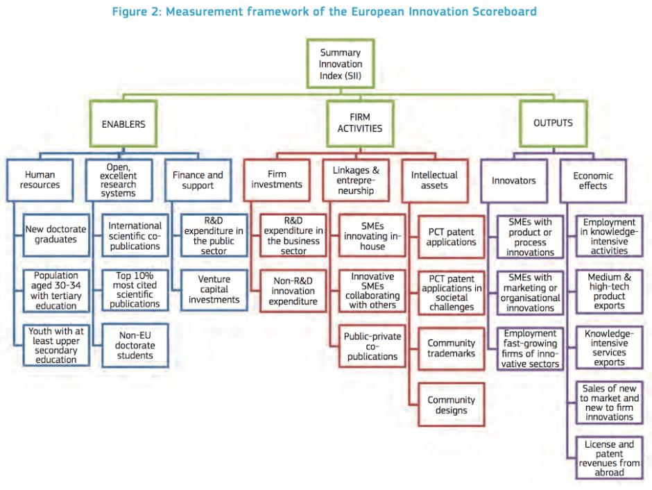 2016년 유럽 혁신 지수 보고서 8쪽