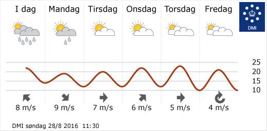 8월5주 덴마크 전국 날씨 (출처: 덴마크 기상청)