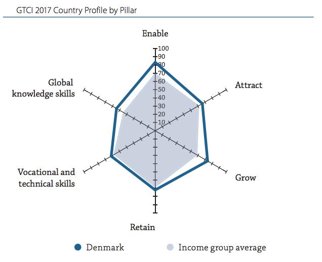 덴마크 2017년 국제인재경쟁력지수 평가 (보고서 148쪽 인용)