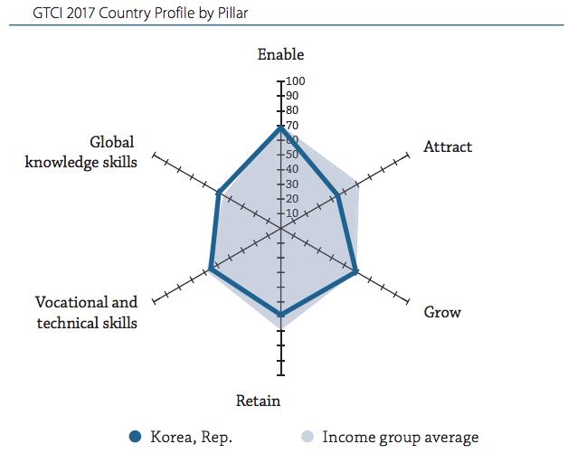 한국 2017년 국제인재경쟁력지수 평가 (보고서 176쪽 인용)