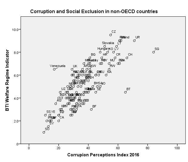 cpi2016_CorruptionAndSocialExclusion_nonOECDMembers