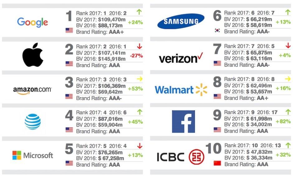 2017년 세계 500대 브랜드 보고서 9쪽