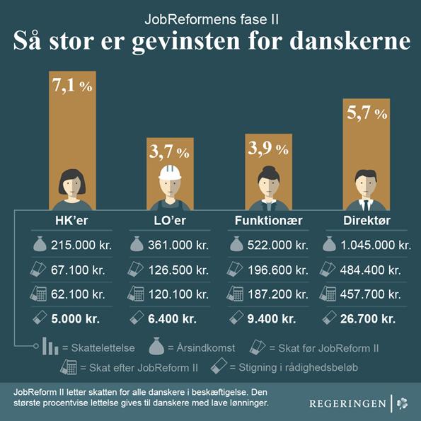 다양한 계층이 감세안에 혜택을 받는다 (덴마크 재무부 제공)