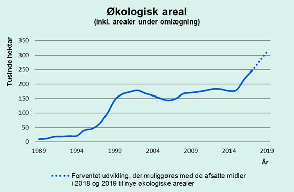 덴마크 유기농지 면적 추이 (덴마크 환경식품부 제공)
