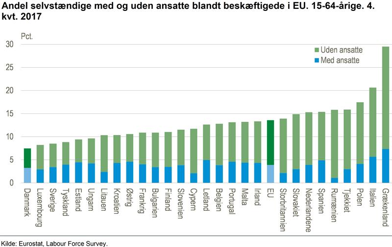 2017년 4분기 15~64세 인구 중 자영업자 비율 및 영세 자영업자와 고용창출 자영업자 비율 비교. 막대 그래프 중 녹색이 혼자 일하는 영세 자영업자, 파란색이 임금노동자를 고용한 자영업자 비율이다 (덴마크 통계청 제공)
