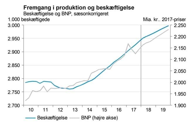 국내총생산과 고용 증가세. 왼쪽이 늘어난 일자리, 오른쪽이 GDP 증가폭이다 (DI 제공)