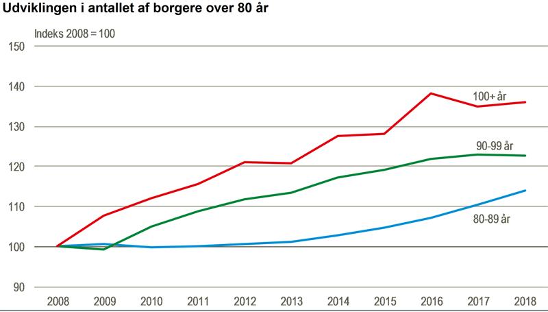 80세 이상 고령 인구 증가 추이(빨간선은 100세 이상, 녹색선은 90대, 파란선은 80대 인구 추이. 2008년을 기준 100으로 환산. 덴마크 통계청 제공)
