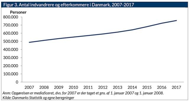 2007년부터 2017년까지 덴마크 내 이민자와 이민자 후손 인구 변화 추이(CEPOS 제공)