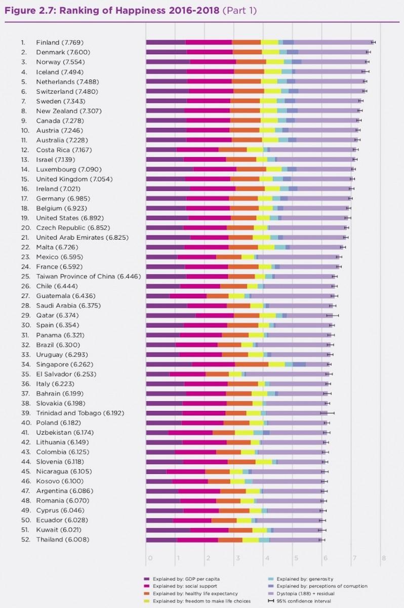 행복도 상위 52개국(2019년 UN 세계행복보고서 24쪽 발췌)