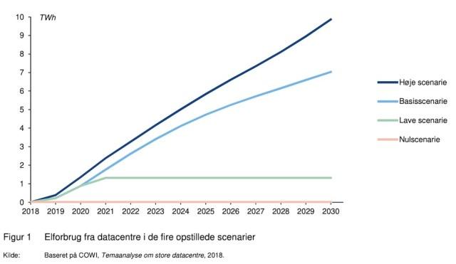 4개 시나리오로 예상한 덴마크 내 데이터센터 전력소비량 변화 추이 예상안. 파란색이 높음, 하늘색이 기본, 녹색이 낮은 시나리오. 살구색은 증가하지 않을 때 시나리오 ( Klimarådet이 2018년 COWI가 발간한 ' Temaanalyse om store datacentre' 보고서를 재인용)