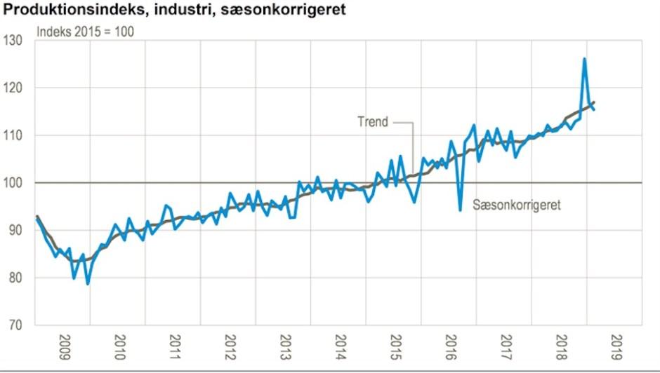 2015년 기준 덴마크 산업 생산량 변화 추이(덴마크 통계청 제공)