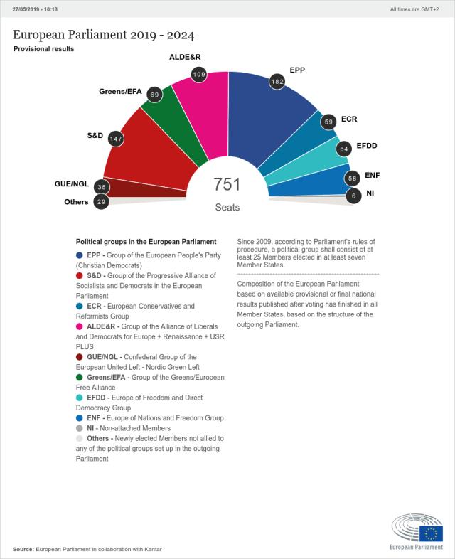 2019년 유럽연합 의회 투표 결과 의석 배분 현황(유럽연합 제공)