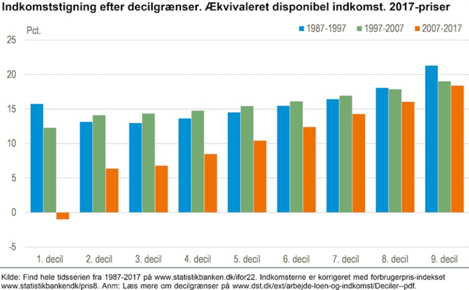 소득 분위별 실질 소득 증가 추이(2017년 가처분소득 기준, 덴마크 통계청 제공)