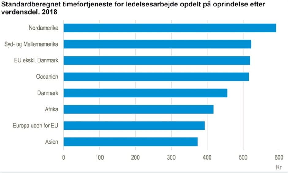 2018년 매니저 출신 지역별 평균 시급 (덴마크 통계청 제공)