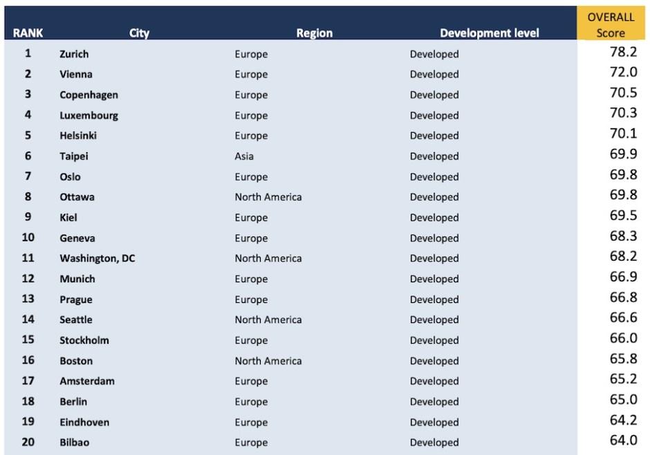 2019년 도시 통합 번영 지수(PICSA) 상위 20개 도시 (PICSA 제공)