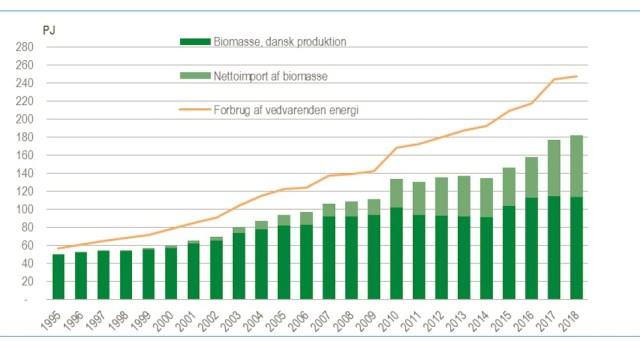 1995년부터 2018년까지 덴마크 바이오매스 및 재생가능 에너지 소비량 (덴마크 통계청 제공)