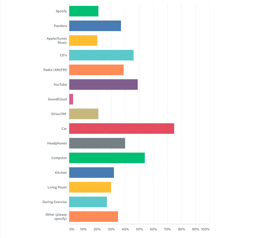 Survey Results: How we listen to music…