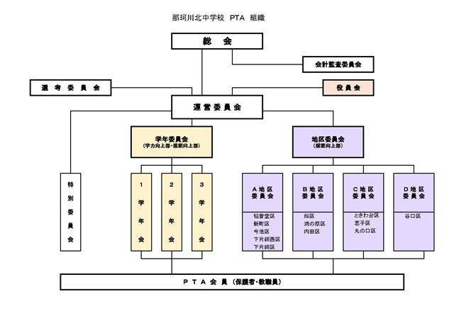 那珂川北中学校 PTA組織図