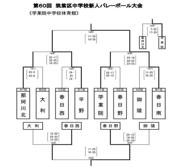 那珂川北中学校 筑紫区中学校信心バレーボール大会結果