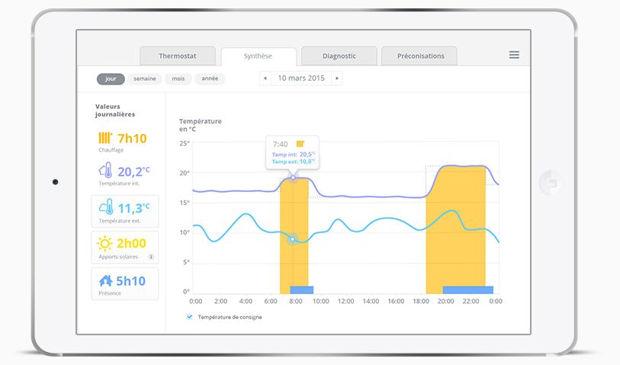 Graphique du chauffage avec le thermostat Qivivo